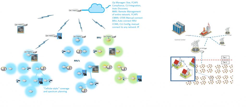 Field Area Network